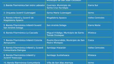 Photo of Anuncia Seculta resultados de la convocatoria Dotación de Instrumentos Musicales